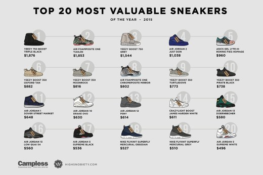 most-expensive-sneakers-of-2015