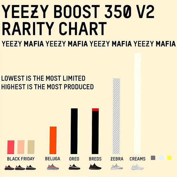 yeezy-quantities